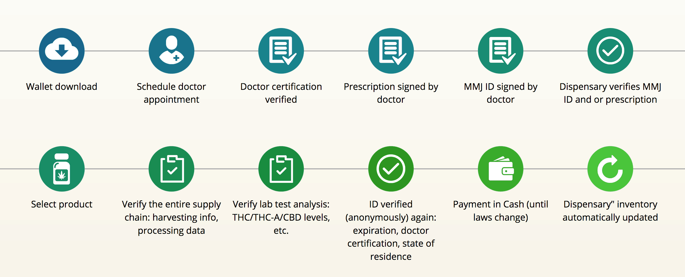 Example of the process implemented by Paragon's blockchain