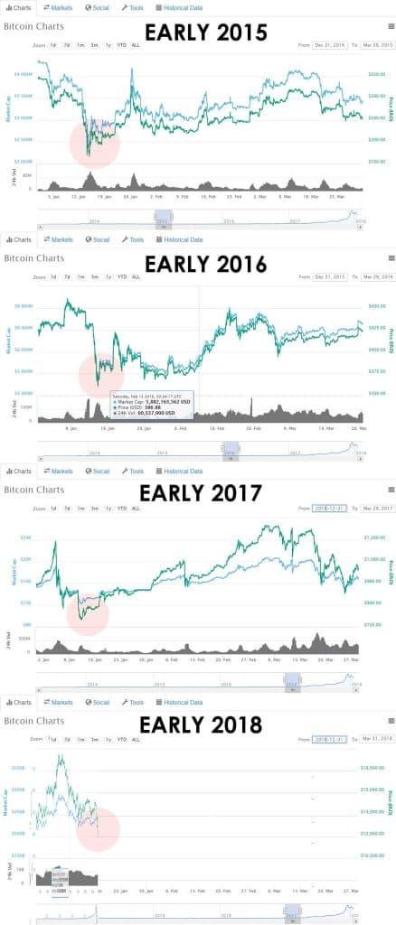 Bitcoin yearly dip