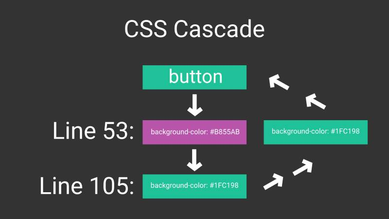 Simple diagram of CSS cascade