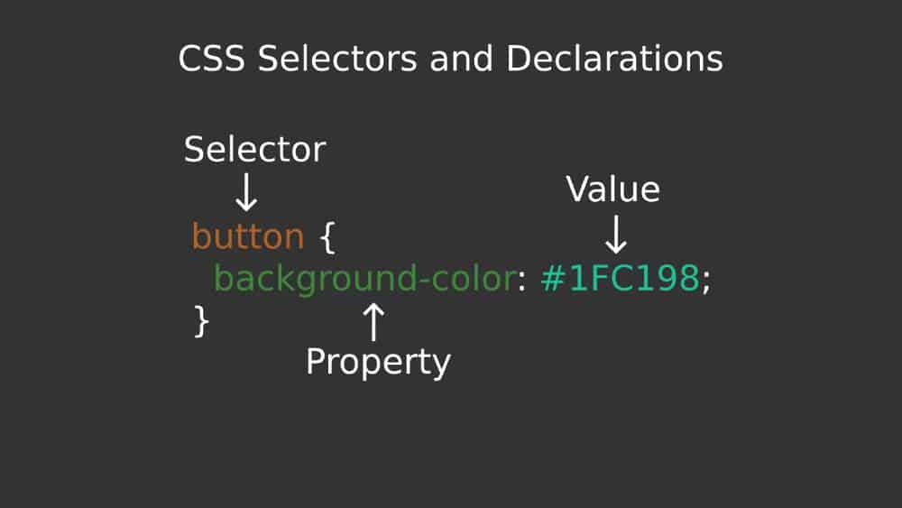 Visual representation of CSS selectors and declarations